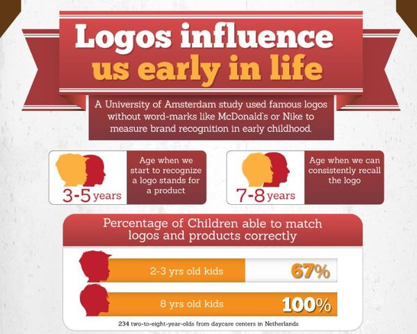 Brand Logo Infographics