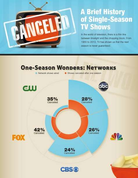 Canceled TV Show Charts