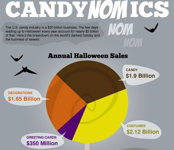 Tasty Halloween Treat Statistics