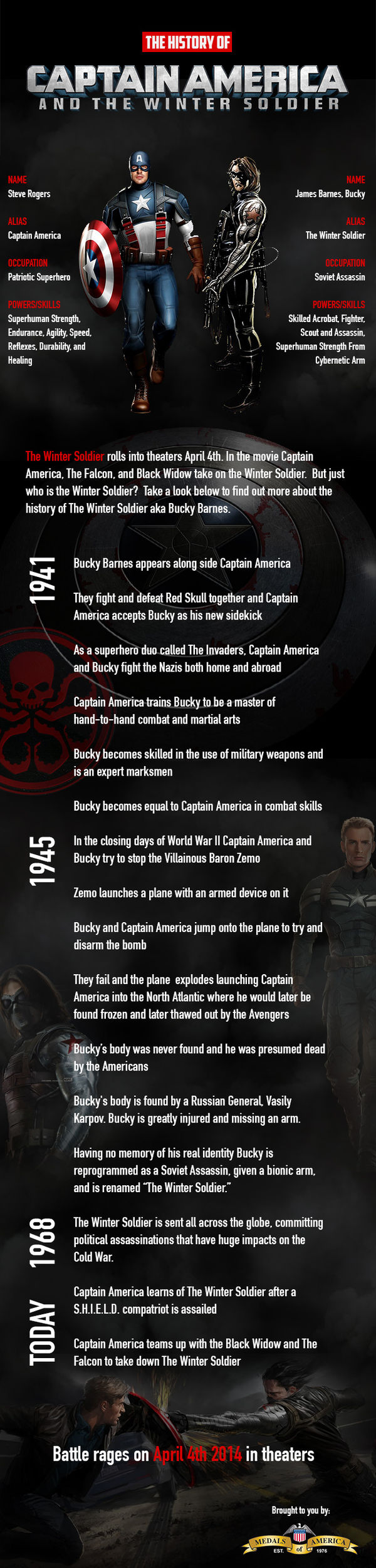 Superhero Film Infographics