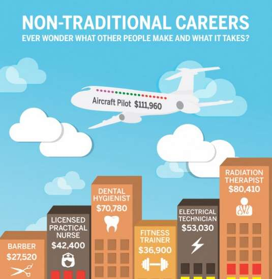 Unconventional Career Salary Infographics