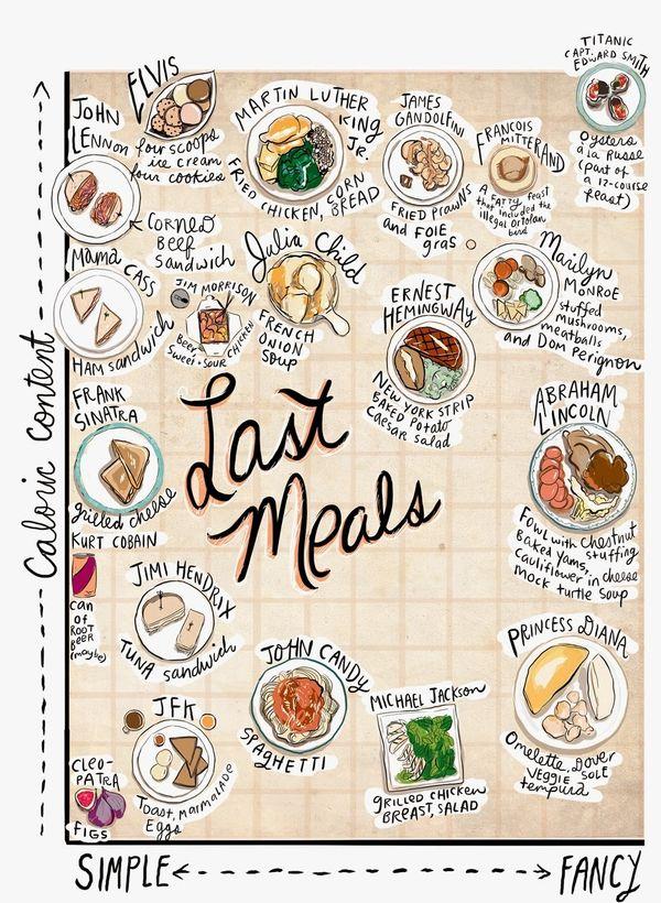 Deceased Celebrity Last Meals