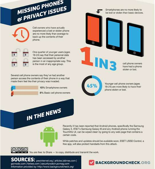 Cellular Data Privacy Infographics