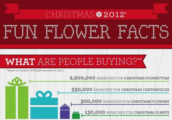Festive Floral Facts