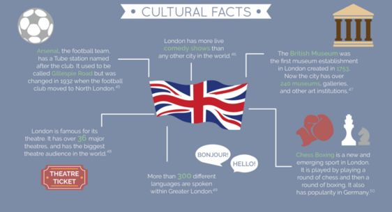 Factual British City Guides