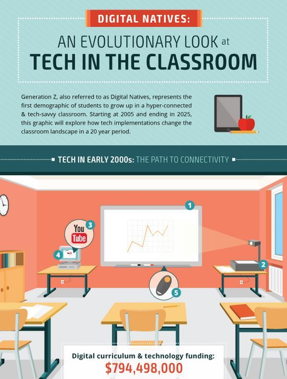 Connected Classroom Infographics