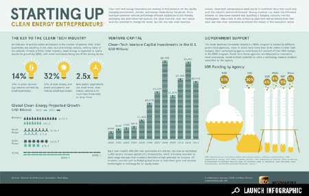 Eco Entrepreneurship Stats