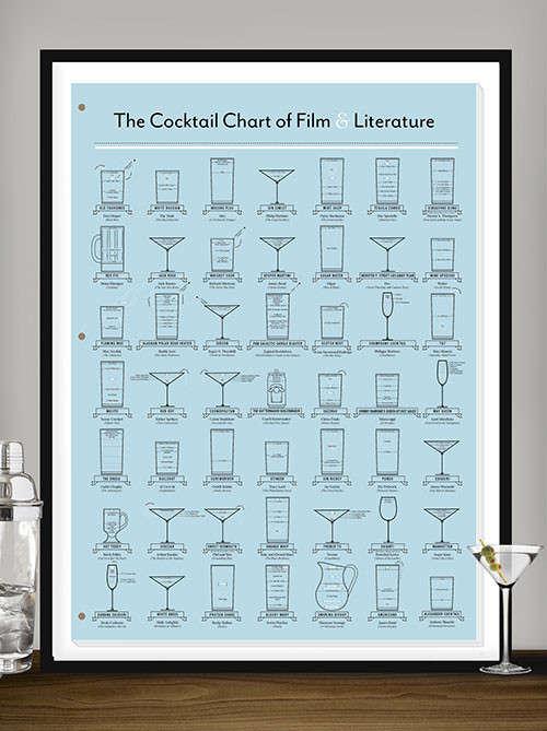 Pop Culture Cocktail Charts