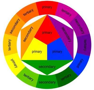 Using Colors to Influence Thought