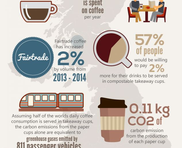 Coffee Consumption Charts
