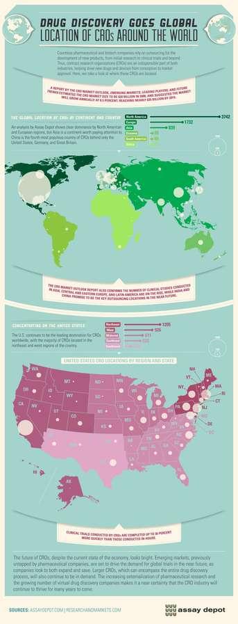 Drug Destination Graphs
