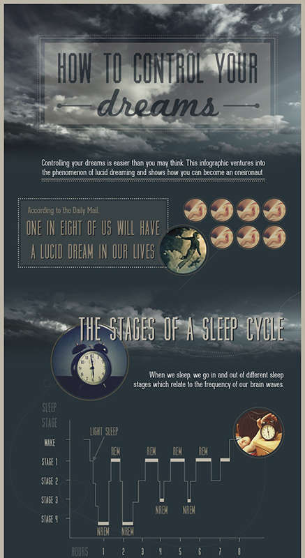 Dream-Controlling Infographics