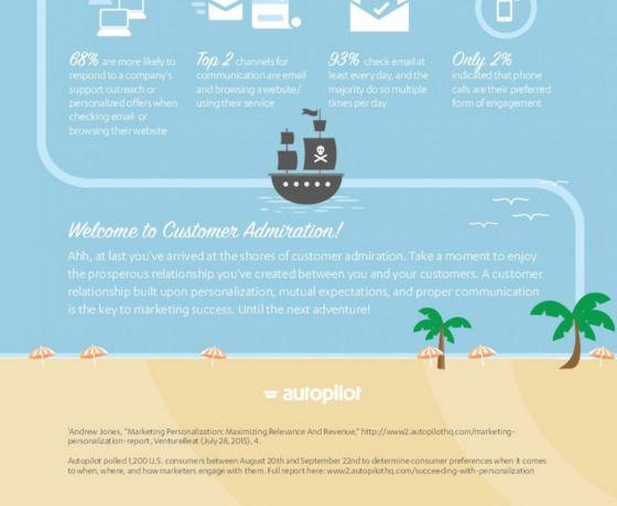 Customer-Engagement Charts