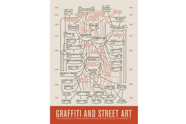 Historical Street Art Infographics