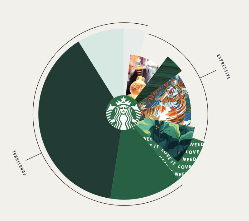 Coffee Brand Storytelling Campaigns