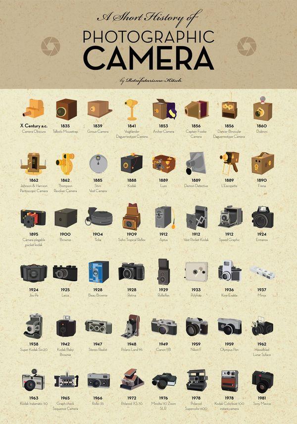 Evolutionary Camera Infographics