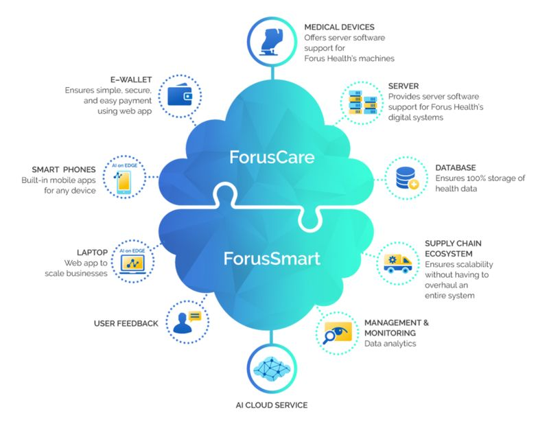 Collaborative Digital Healthcare Platforms