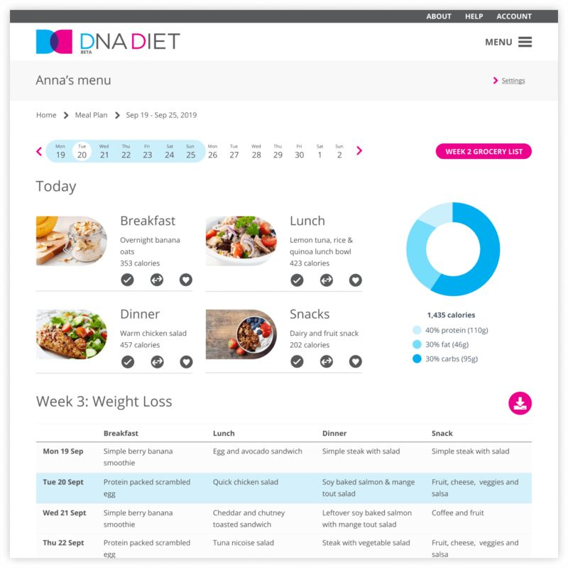 DNA-Based Weight Loss Programs