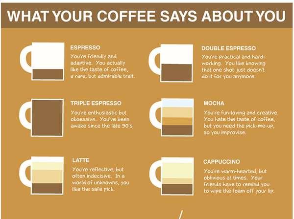 Caffeine Personality Charts