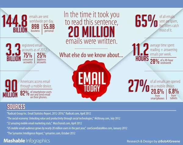 Email Popularity Infographics