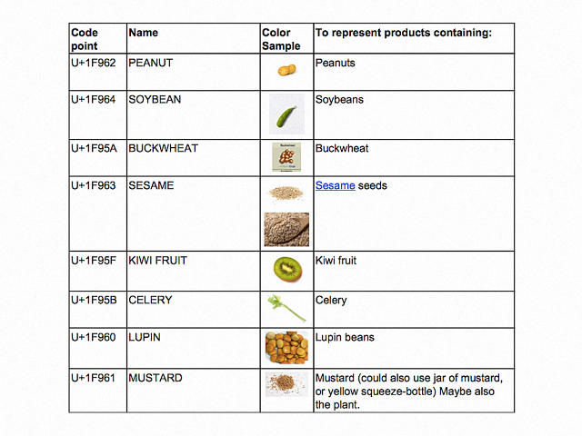 Emoji Food Labels