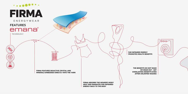 Energy-Harnessing Clothing Collections