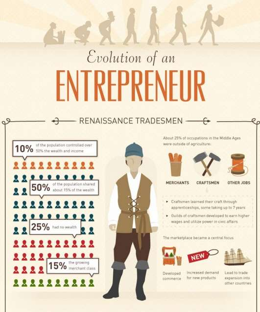 Entrepreneur Evolution Infographics