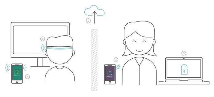 Epilepsy-Tracking Devices