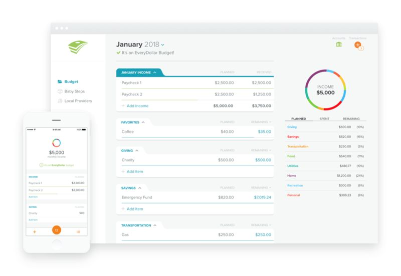 Budgeting Management Apps