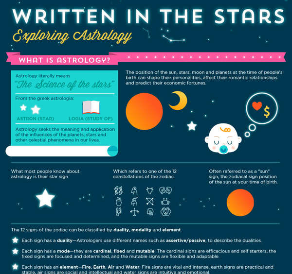 Evolutionary Astrology Infographics