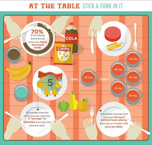 Toxic Food-Revealing Infographics