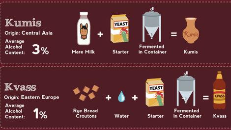 Explanatory Beverage Charts