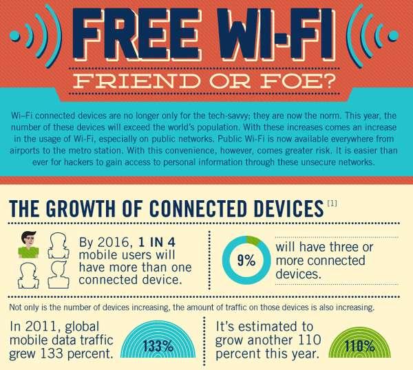 Internet Pitfall Infographics