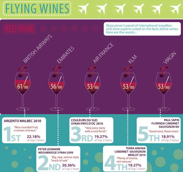 Airline Alcohol Connoisseur Charts