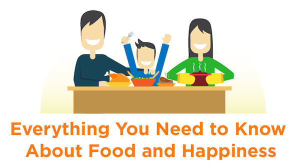 Food-Linked Happiness Charts