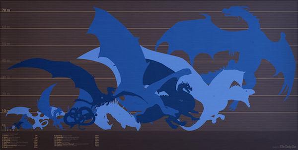 Dragon Comparison Infographics