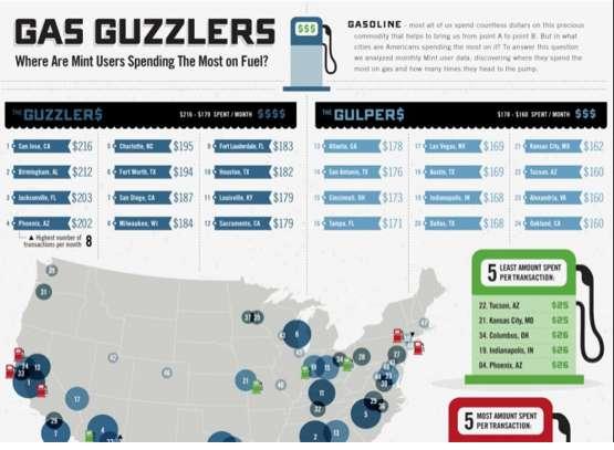 Gas-Guzzling Charts