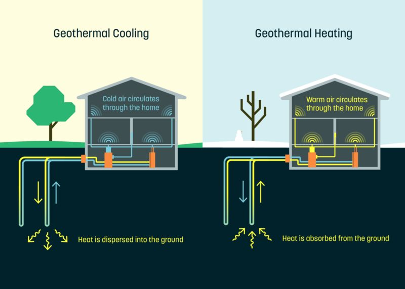 Geothermal Heating Start-Ups