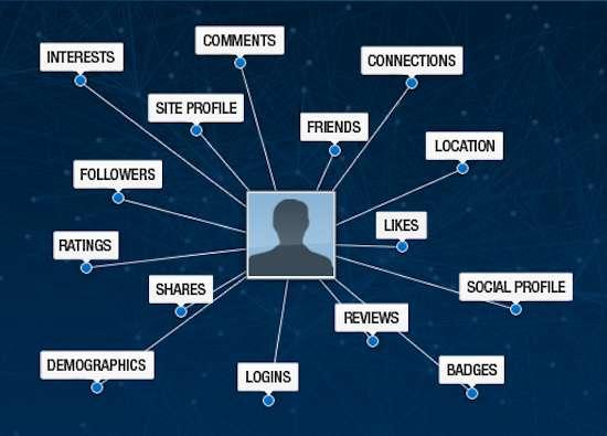 Holistic Social Data Platforms