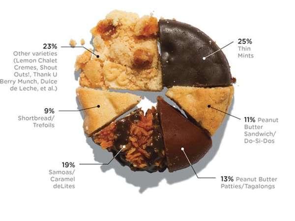 Delicious Dessert Pie Charts