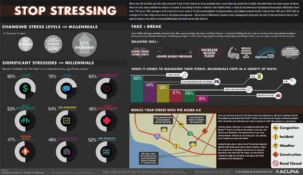 Stress Level Infographics