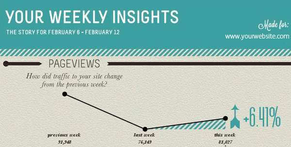 Custom Website Data Charts