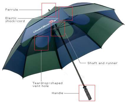 Anti-Inside Out Umbrella