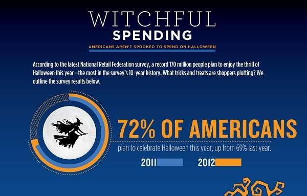 Trick or Treat Spending Stats