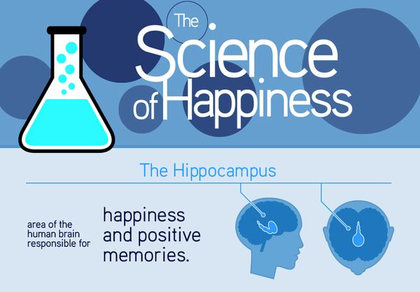 Science-Defining Happiness Charts
