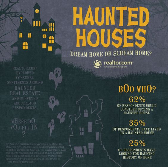 Haunted Home Infographics