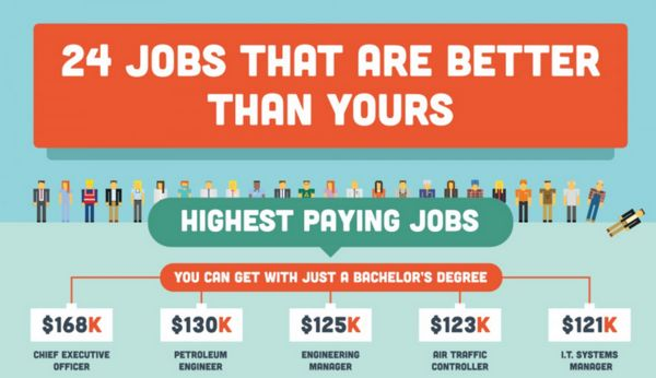 Rewarding Employment Infographics
