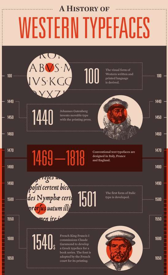 fanatical font reviews   history of western typefaces infographic