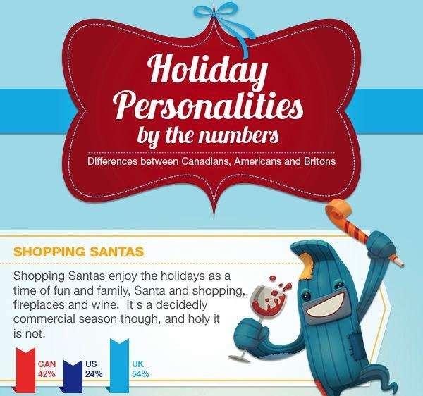 Holiday Personality Charts