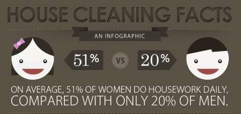 Couple Chore Stats